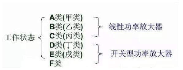 功率放大器的分类与电路组成