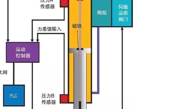 为流体动力设计最适合的控制系统