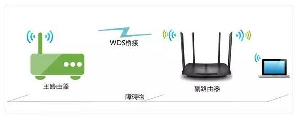 兩個無線路由器之間如何進行無線橋接