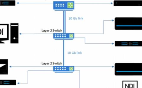 NDI傳輸協議技術的原理方法