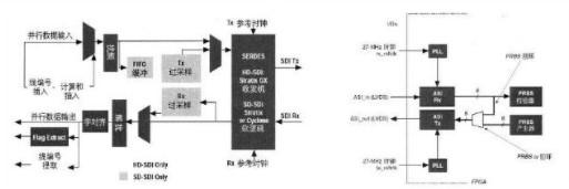 基于可編程邏輯的DVB-ASI解決方案提高廣播應用的集成度