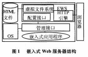 基于嵌入式的通用型WEB服務器的控制系統的設計