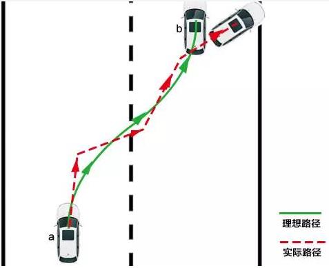 中国自动驾驶技术怎么突破