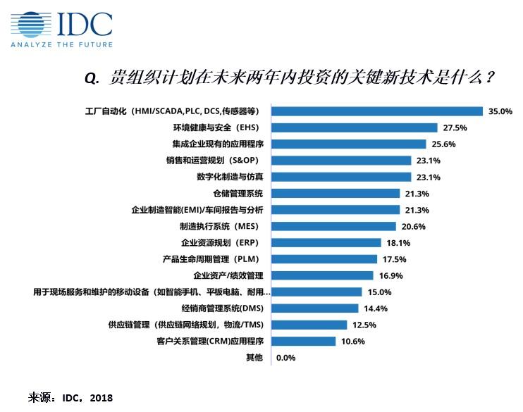 2018年中國制造業調研:IT應用未來趨勢