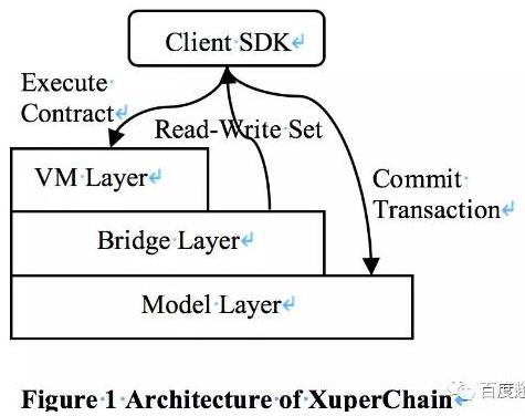 基于XuperChain提出的一种智能合约并行执...