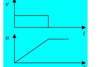 模拟电路设计之PID控制策略