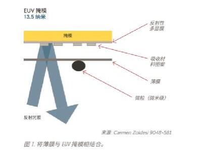 助力高級光刻技術:存儲和運輸EUV掩模面臨的挑戰