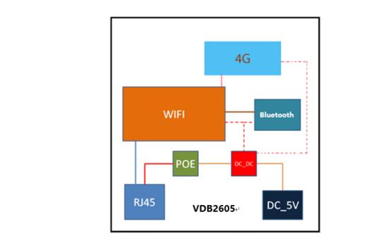 VDB2605带4G调制解调器的蓝牙网关英超联赛数据手册免费下载
