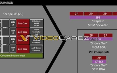 AMD Zen转战嵌入式 16核心100W功耗