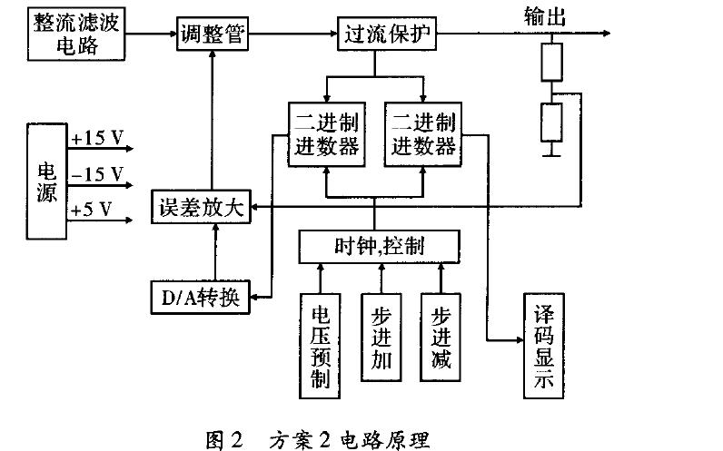 如何进行数控直流稳压电源的设计