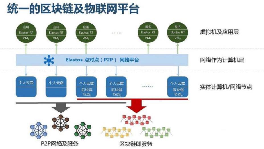 物联网+区块链及分布式应用如何理解