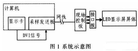 采用FPGA和SDRAM技術實現基于網口傳輸的LED全彩同步控制系統的設計