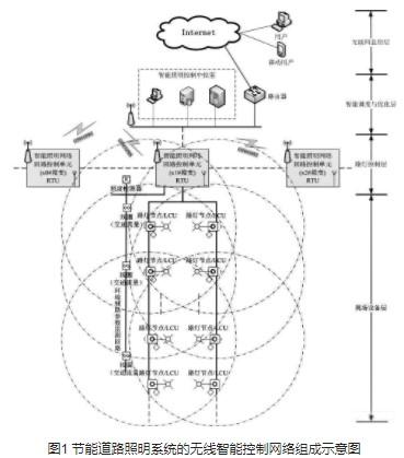 基于低功耗無線通信技術實現節能道路智能照明的設計