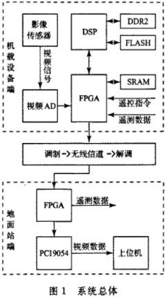 利用FPGA器件和DSP處理器實現無人機高清視頻圖像系統的設計