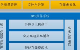DCS存儲控制系統將成為浪潮高端存儲的核心引擎