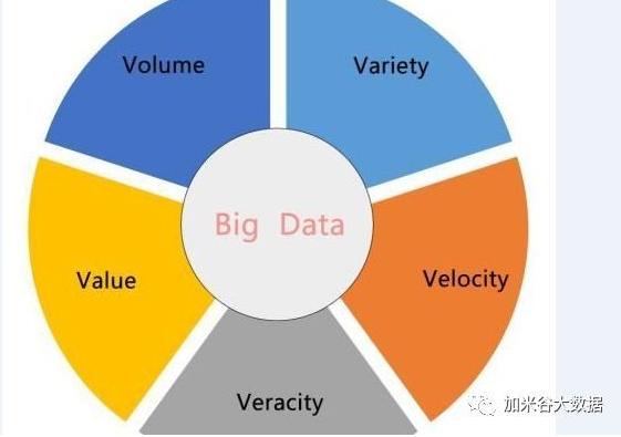 大数据的5v特征你知道多少