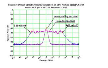 如何利用展频时钟生成器来降低电磁干扰EMI