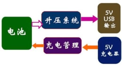 移动电源的结构组成及工作原理
