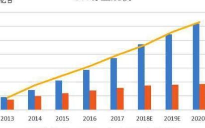 OTT終端將成為智能電視最大的流量出口