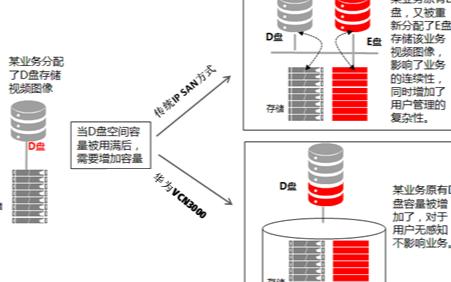 华为分布式云存储将开启监控大数据时代