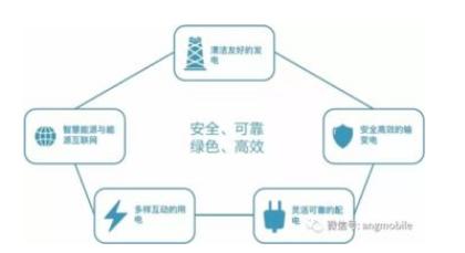 國網朔州供電公司聯合中國移動和華為將共同打造5G+智能電網
