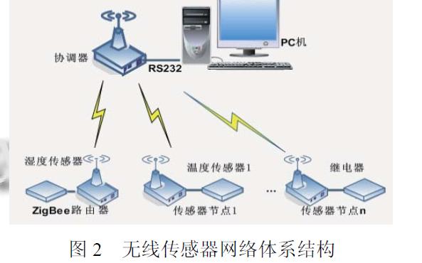 使用CC2530和ZigBee协议栈设计无线网络传感器节点的详细资料说明