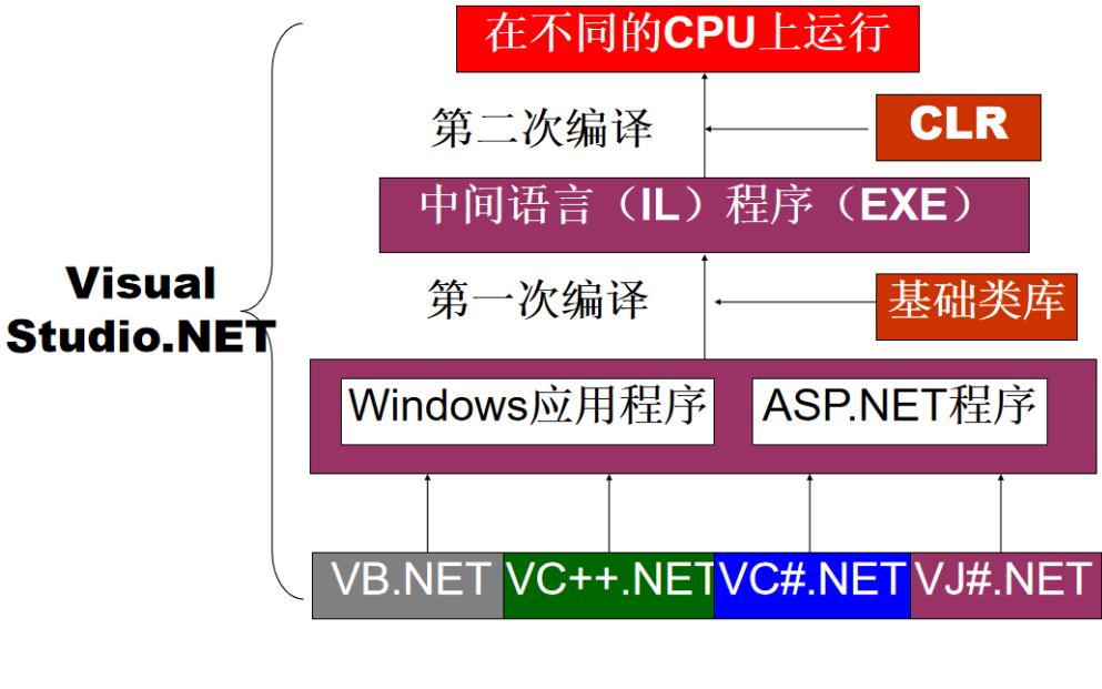 VB Net的学习经典教程资料合集免费下载