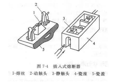 常见熔断器的几种类型以及用途