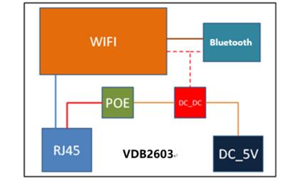 VDB2603带有PoE或直流电源的BLE5.0网关的数据手册免费下载