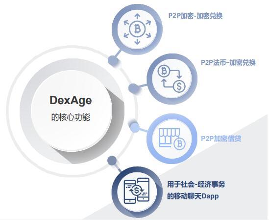 基于一个去中心化无信任无需许可的DXG交易平台介绍