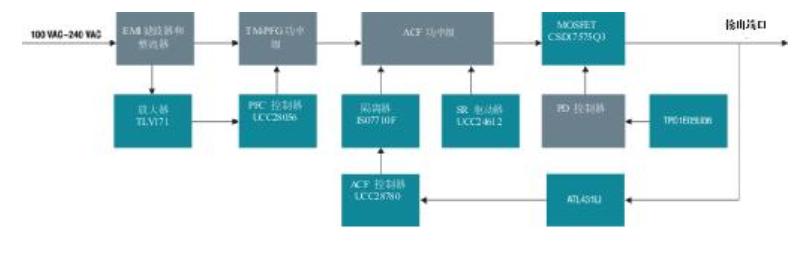 为100W USB电力输送适配器提供超高功率密度