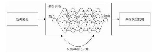 人工智能技术在移动互联网发展中有什么应用