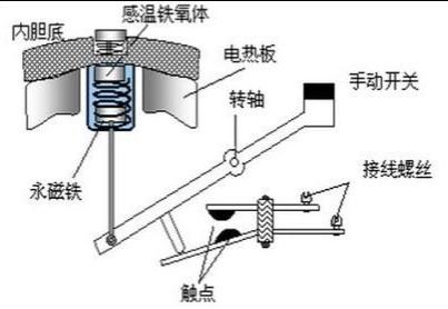 电饭锅的工作原理及使用注意事项