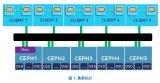让Ceph存储的性能飙升的原因竟然是因为它?
