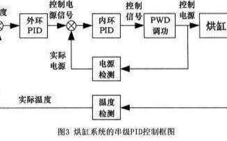 PLC的功能分類以及應用場景