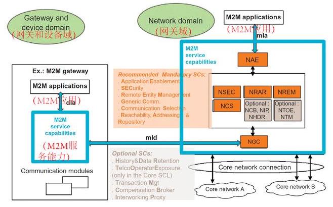 物聯網M2M標準在什么領域有應用