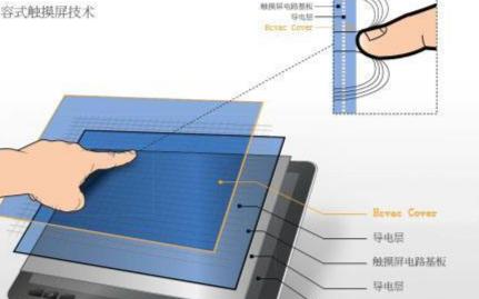觸屏收銀機中的電阻屏和電容屏有區別嗎