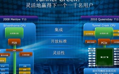 Intel發布首款Atom核心嵌入式系統芯片