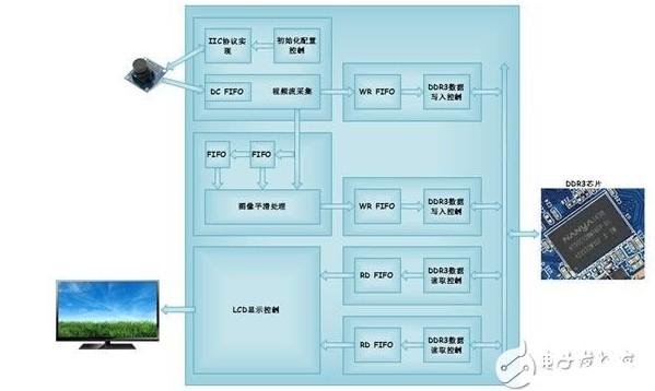 采用FPGA實現圖像平滑處理