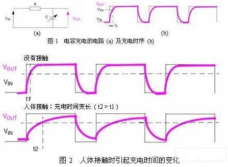 基于RC充电检测的触摸感应技术的设计与实现