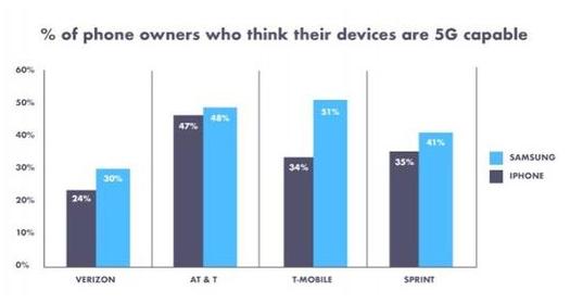 美国三分之一的人表示他们的手机支持5G是属于运营...