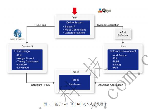ALTERA公司的DE1 SoC FPGA开发板的培训?#22363;?#20813;费下载