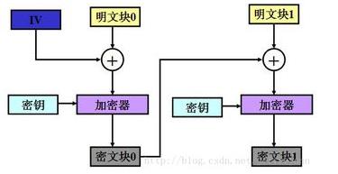 密码学的历史工作原理零知识证明以及其未来的影响解...