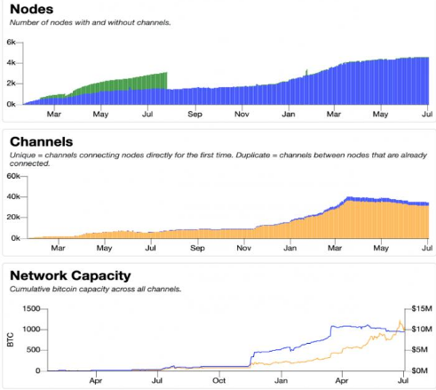 闪电网络是解决比特币可伸缩性问题的最佳解决方案