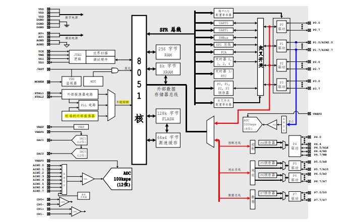 C8051F120和C8051F130系列混合信号ISP FLASH微控制器的数据手册