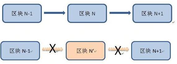区块链技术的八大核心功能介绍