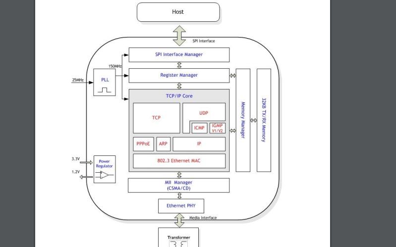 W5500 TCP IP嵌入式以太网控制器的数据手册免费下载