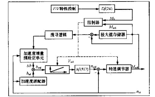 机车粘着控制的基本原理和方法详细资料说明