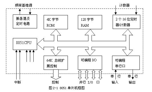 8051单片机的内部的结构及运行过程解析