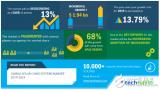 2019-2023年全球太阳能电缆系统市场规模将增长19.4亿美元